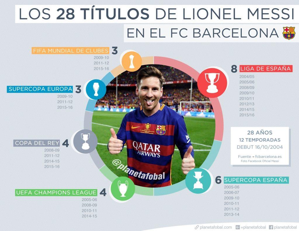 messi-28-titulos-fc-barcelona