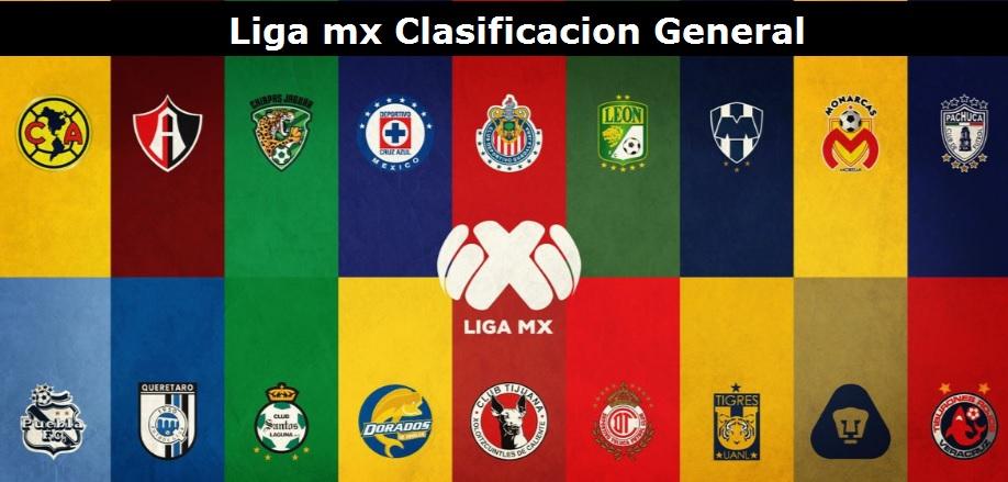 Clasificacion México Liga MX Liga MX Clausura